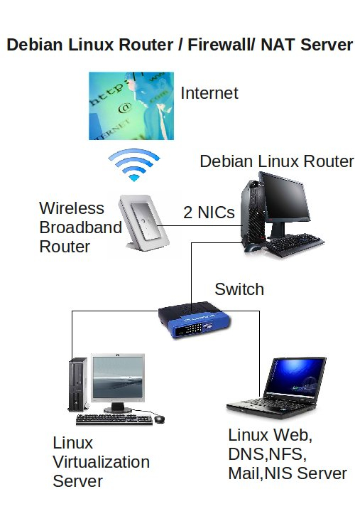 how to find my router ip linux