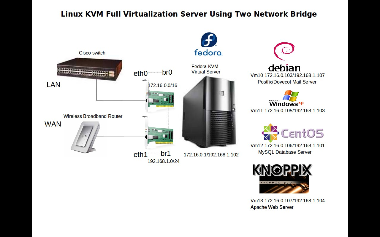 Linux kvm full virtualization using two bridge network planet in pooptronica
