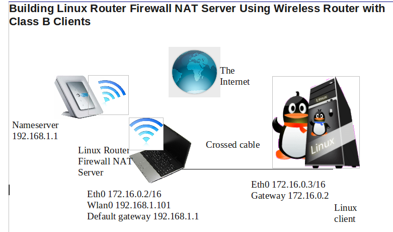 building linux router firewall nat server using wireless router with rh isaraffee wordpress com Wiring Diagram for Wireless Router Router Schematic Diagram
